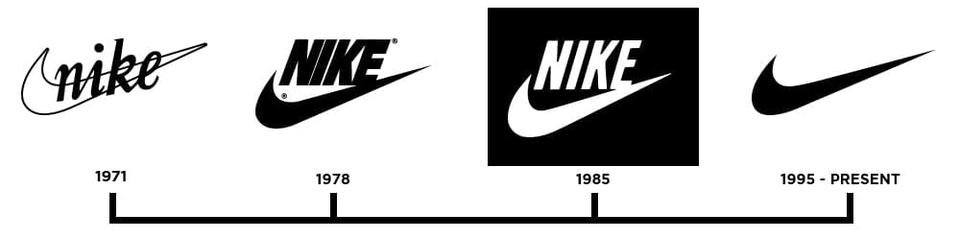 Evolution-of-NIKE-Logo
